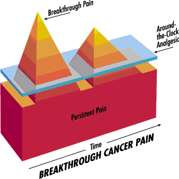 break-thru-pain